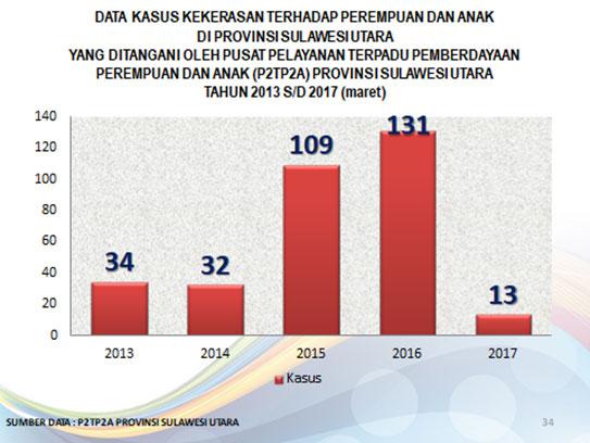 Data Kasus Yang Ditangani Oleh P2TP2A Sejak Tahun 2013-2017